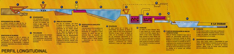 Perfil longuitudinal del tratamiento de agua desde la captación hasta la distribución - sedapal - saniseg